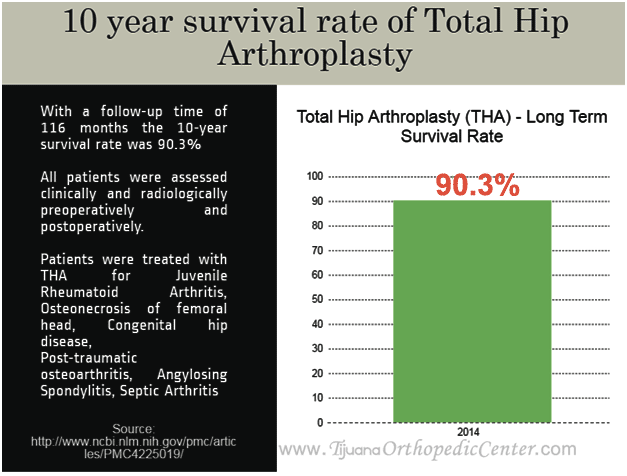 Survival Rate of Total Hip Arthroplasty - Graph