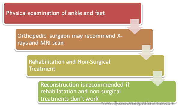 Ankle Reconstruction Evaluation Process
