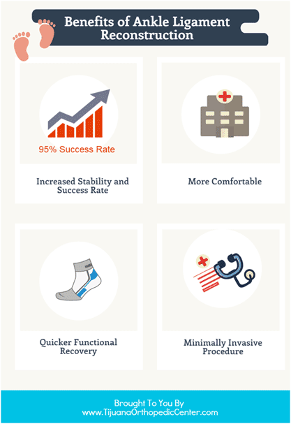Benefits of Ankle Reconstruction - Infographic