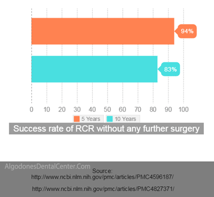 Success Rate of Rotator Cuff Repair
